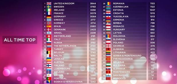 Interessante classifica sulla somma dei punteggi ricevuti da tutti i paesi, in tutte le edizioni dell'ESC (1957-2014). Interessante la posizione dell'Italia nonostante la lunga assenza e le edizioni saltate.