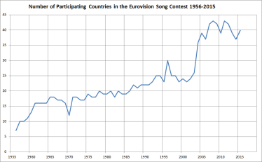 Graph showing the number of participating countries in the Eurovision Song Contest from 1956 to 2015