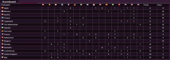 Scoreboard - Eurovision Song Contest 1961