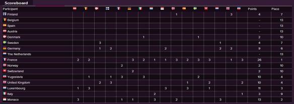Scoreboard - Eurovision Song Contest 1962