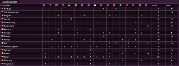Scoreboard - Eurovision Song Contest 1968