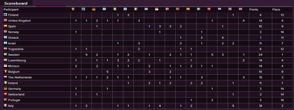 Scoreboard - Eurovision Song Contest 1974