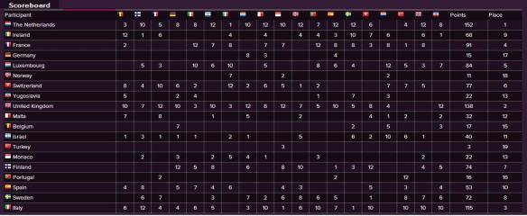Scoreboard - Eurovision Song Contest 1975