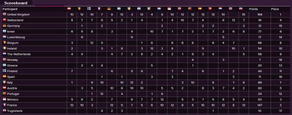 Scoreboard - Eurovision Song Contest 1976
