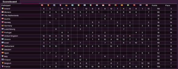 Scoreboard - Eurovision Song Contest 1977