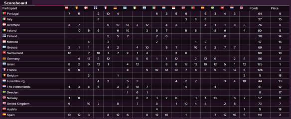 Scoreboard - Eurovision Song Contest 1979
