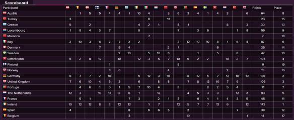 Scoreboard - Eurovision Song Contest 1980