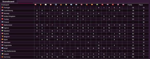 Scoreboard - Eurovision Song Contest 1982