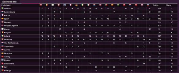 Scoreboard - Eurovision Song Contest 1984