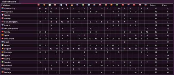 Scoreboard - Eurovision Song Contest 1986