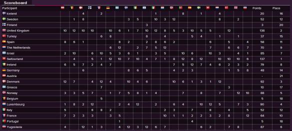 Scoreboard - Eurovision Song Contest 1988