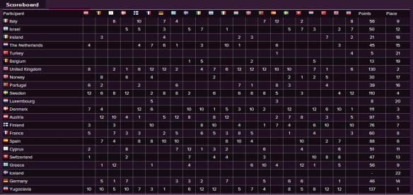 Scoreboard - Eurovision Song Contest 1989