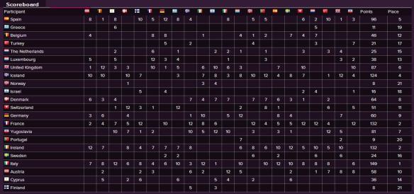 Scoreboard - Eurovision Song Contest 1990