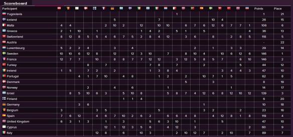 Scoreboard - Eurovision Song Contest 1991