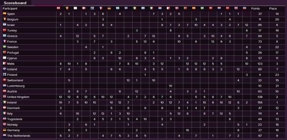 Scoreboard - Eurovision Song Contest 1992
