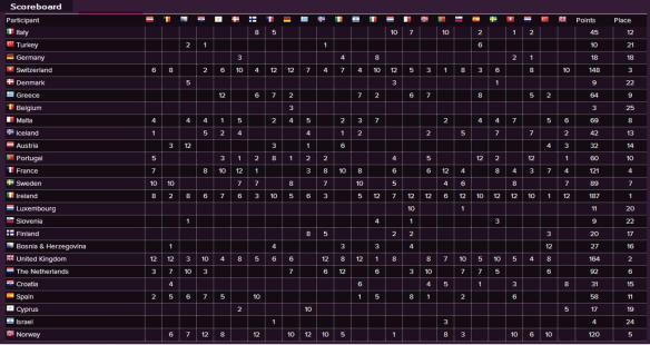 Scoreboard - Eurovision Song Contest 1993