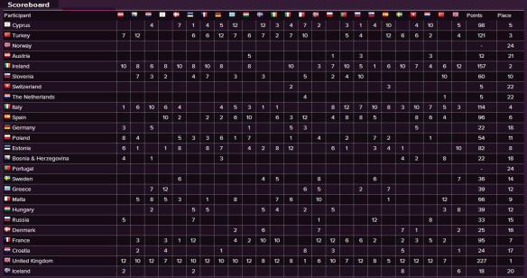 Scoreboard - Eurovision Song Contest 1997