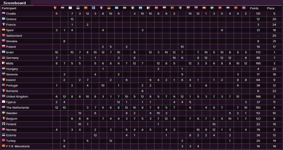 Scoreboard - Eurovision Song Contest 1998