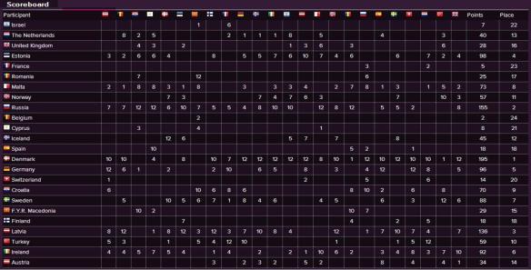Scoreboard - Eurovision Song Contest 2000