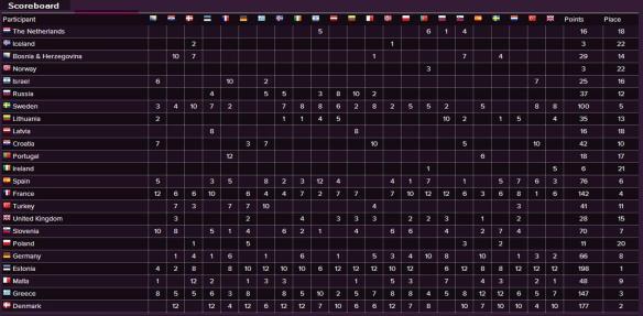 Scoreboard - Eurovision Song Contest 2001