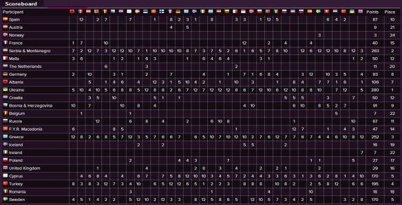 Scoreboard - Eurovision Song Contest 2004 Final