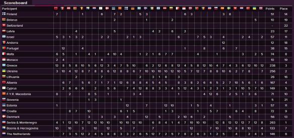 Scoreboard - Eurovision Song Contest 2004 Semi-Final