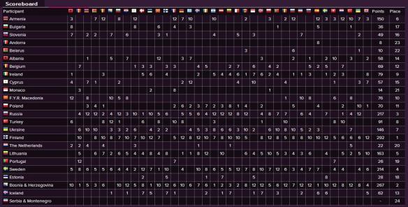 Scoreboard - Eurovision Song Contest 2006 Semi-Final