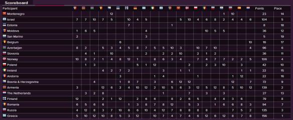 Scoreboard - Eurovision Song Contest 2008 Semi-Final (1)