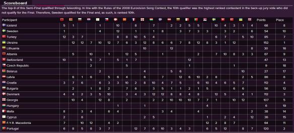 Scoreboard - Eurovision Song Contest 2008 Semi-Final (2)