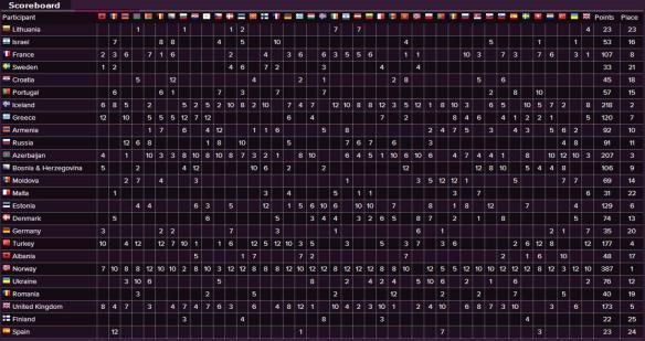 Scoreboard - Eurovision Song Contest 2009 Final
