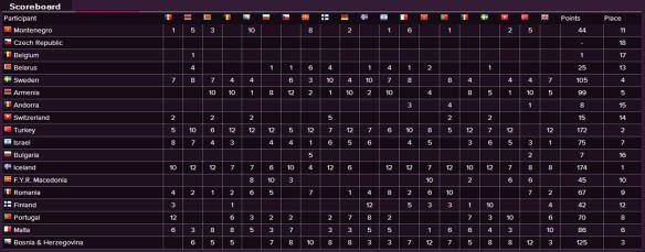 Scoreboard - Eurovision Song Contest 2009 Semi-Final (1)