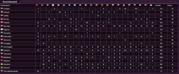 Scoreboard - Eurovision Song Contest 2009 Semi-Final (2)