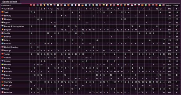 Scoreboard - Eurovision Song Contest 2010 Final