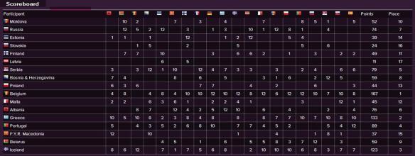 Scoreboard - Eurovision Song Contest 2010 Semi-Final (1)