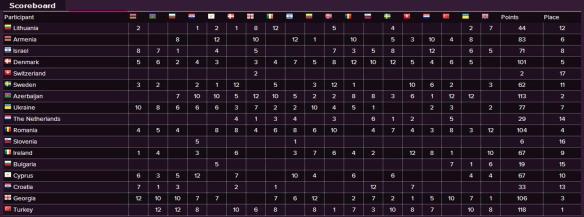 Scoreboard - Eurovision Song Contest 2010 Semi-Final (2)