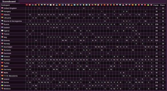 Scoreboard - Eurovision Song Contest 2012 Final