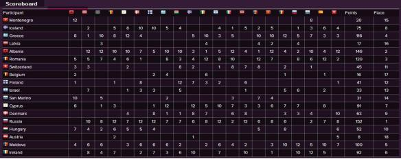 Scoreboard - Eurovision Song Contest 2012 Semi-Final (1)