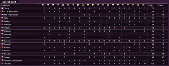 Scoreboard - Eurovision Song Contest 2012 Semi-Final (2)