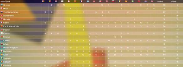 scoreboard JESC 2004