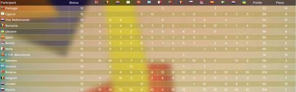 scoreboard JESC 2006
