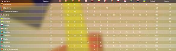 scoreboard JESC 2010