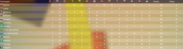 scoreboard JESC 2011