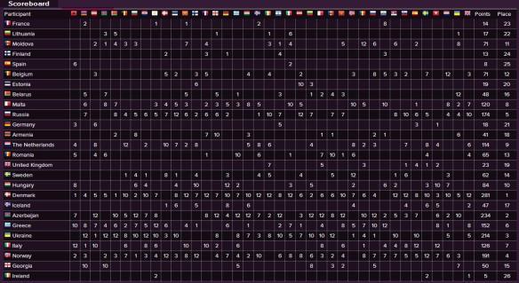 Scoreboard - Eurovision Song Contest 2013 Final