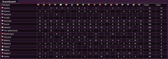 Scoreboard - Eurovision Song Contest 2013 Semi-Final (1)
