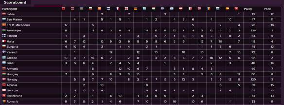 Scoreboard - Eurovision Song Contest 2013 Semi-Final (2)