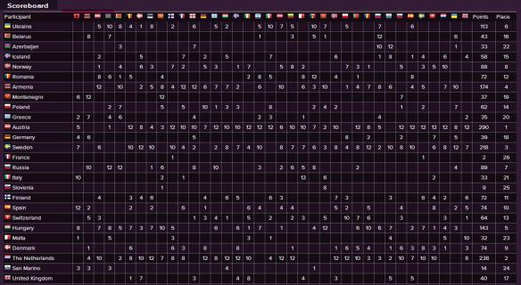 Scoreboard - Eurovision Song Contest 2014 Final