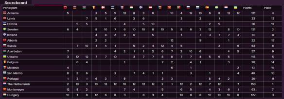 Scoreboard - Eurovision Song Contest 2014 Semi-Final (1)