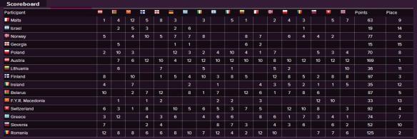 Scoreboard - Eurovision Song Contest 2014 Semi-Final (2)