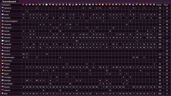 Scoreboard - Eurovision Song Contest 2015 Final