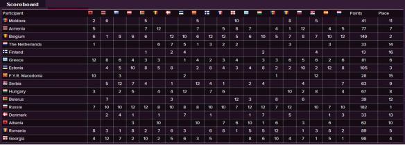 Scoreboard - Eurovision Song Contest 2015 Semi-Final (1)